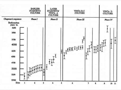 Selevac_Relative and Absolute Chronology (1990)