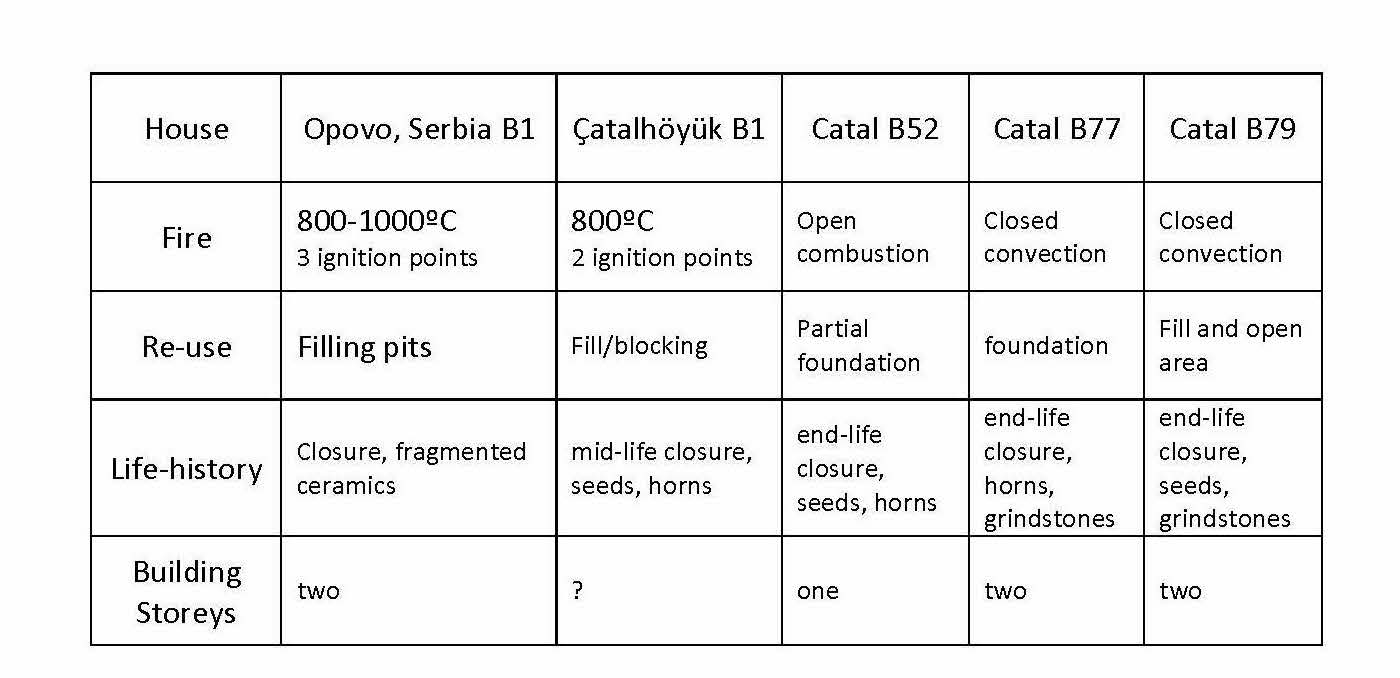 Some variables to explain the burning of houses in Neolithic Serbia and Anatolia, Turkey